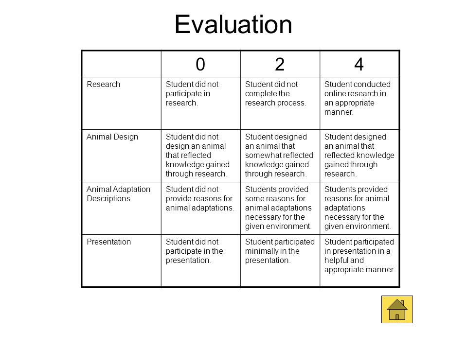 Evaluation 2 4 Research Student did not participate in research.