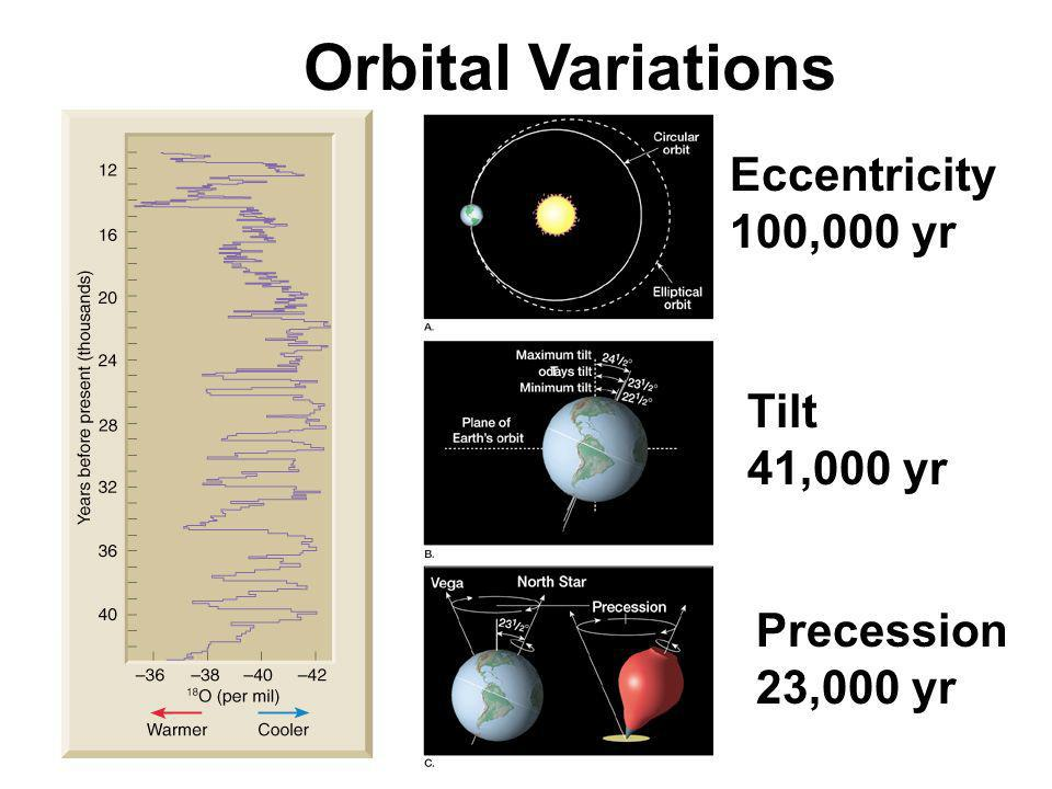 Orbital Variations Eccentricity 100,000 yr Tilt 41,000 yr