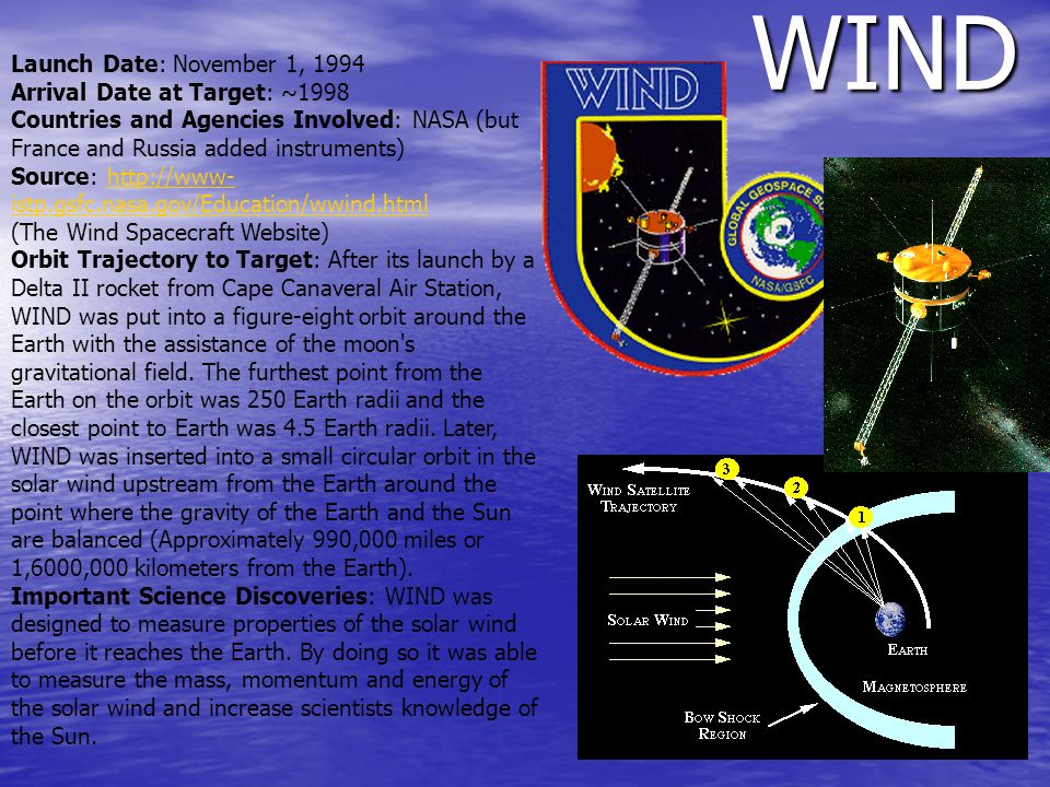 WIND Launch Date: November 1, 1994 Arrival Date at Target: ~1998