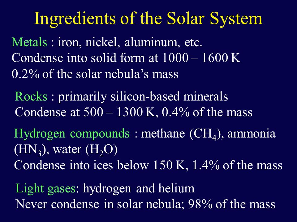 Ingredients of the Solar System
