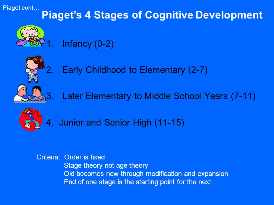 the stages of cognitive development from the piagetian point of view Piaget's stages of cognitive development 3 at each stage, the child will acquire more complex motor skills and cognitive abilities although different behaviors characterize different stages, the transition between stages is gradual, and a child moves between stages so subtly that he may not be aware of new perspectives gained.