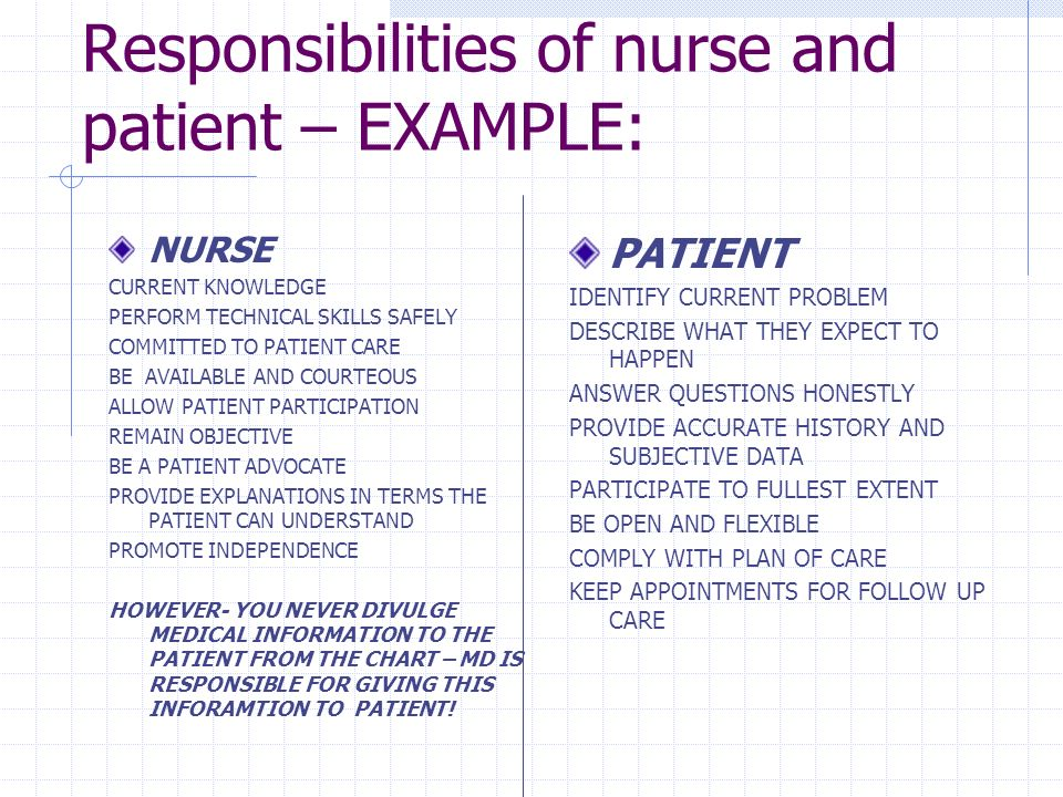 Responsibilities of nurse and patient – EXAMPLE: