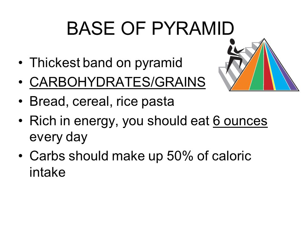 BASE OF PYRAMID Thickest band on pyramid CARBOHYDRATES/GRAINS