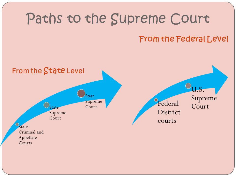 Paths to the Supreme Court