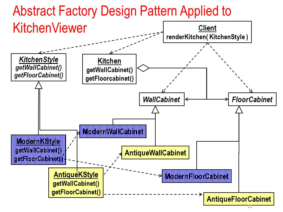 Abstract Factory Design Pattern In Java Ppt