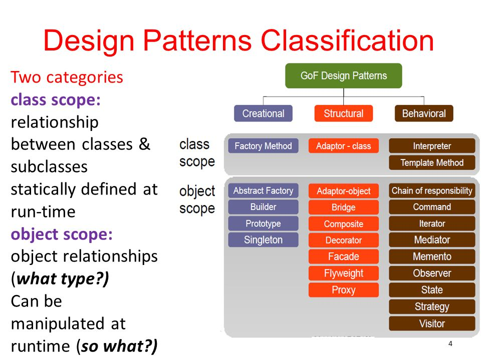 software architecture design patterns This design patterns refcard provides a quick reference to the original 23 gang of four design patterns, as listed in the book design patterns: elements of reusable object-oriented software each pattern includes class diagrams, explanation, usage information, and a real world example.