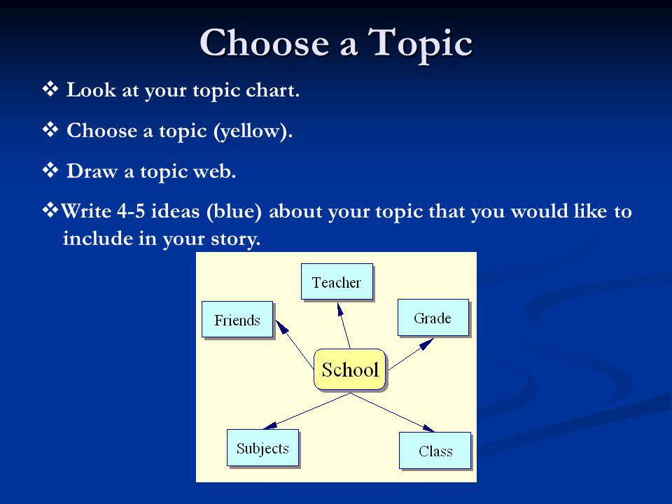 Choose a Topic Look at your topic chart. Choose a topic (yellow).