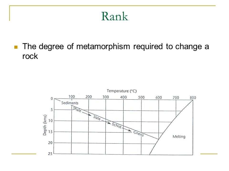 Rank The degree of metamorphism required to change a rock