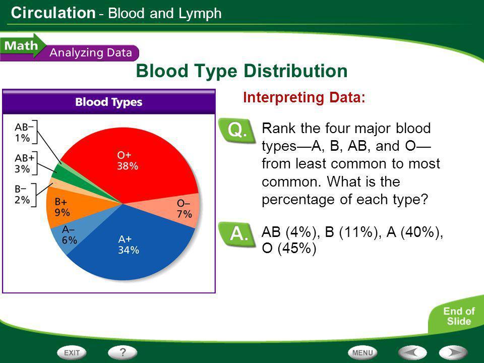 Blood Type Distribution