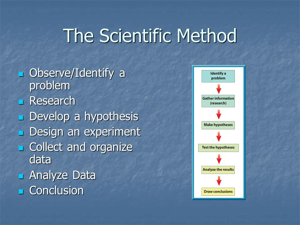 The Scientific Method Observe/Identify a problem Research