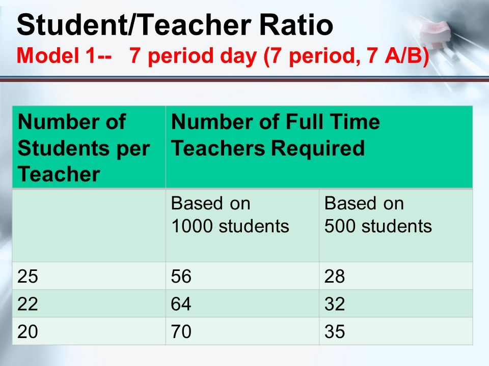 Student/Teacher Ratio Model 1-- 7 period day (7 period, 7 A/B)