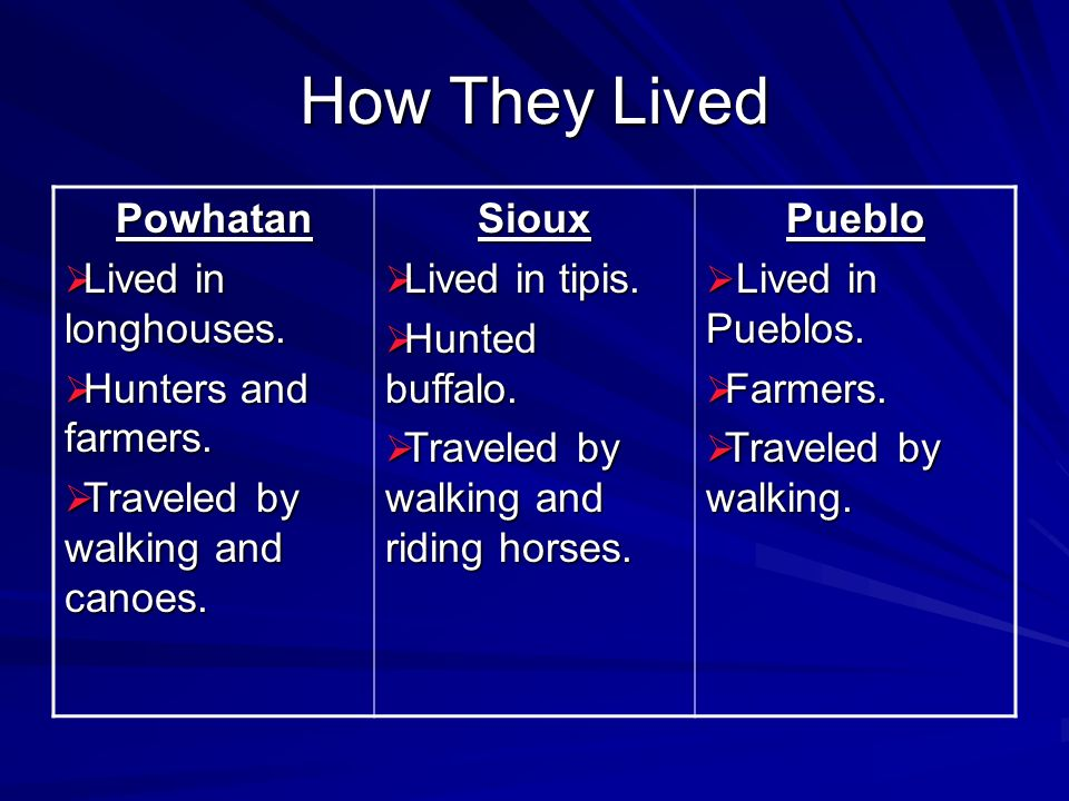 How They Lived Powhatan Lived in longhouses. Hunters and farmers.