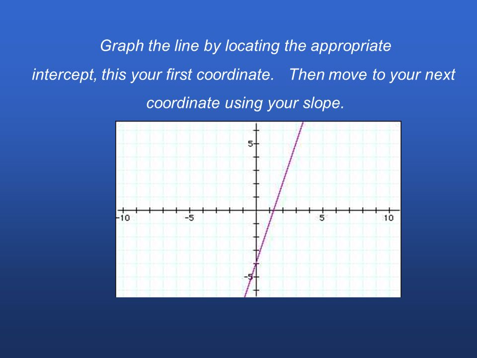 Graph the line by locating the appropriate