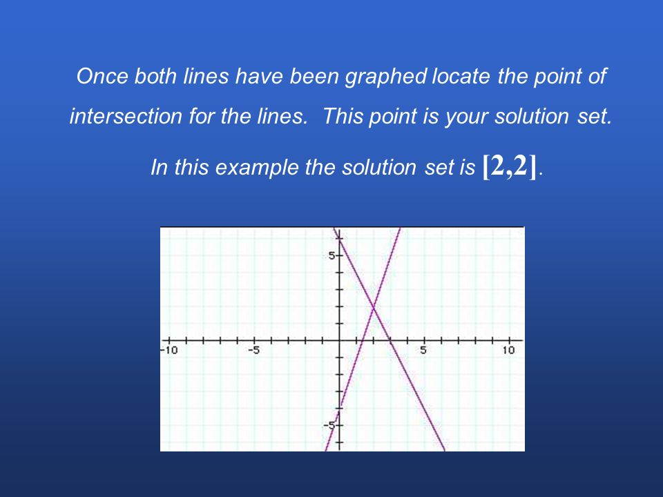 Once both lines have been graphed locate the point of