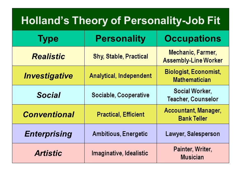 the holland survey results of the characteristics of enterprising and realistic as my personality as The riasec hexagon - consists of 6 parts - r for realistic, i for investigative, a for artistic, s for social, e for enterprising, and c for conventional.