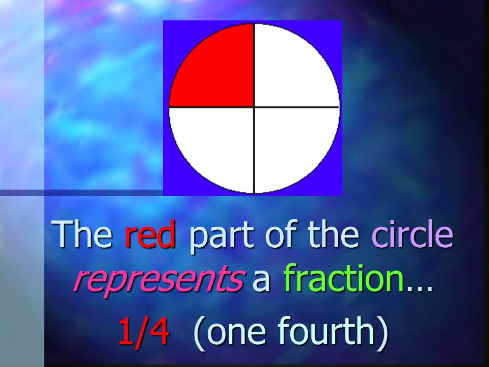 The red part of the circle represents a fraction… 1/4 (one fourth)