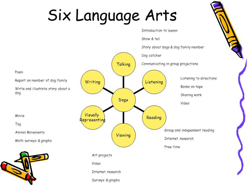 Six Language Arts Introduction to lesson Show & tell