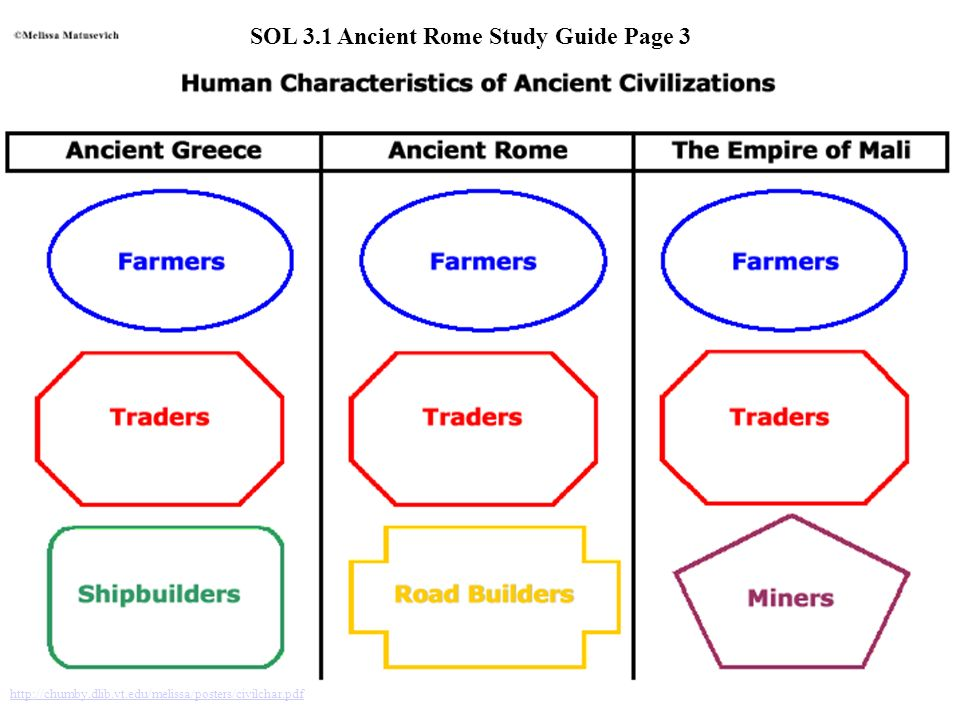 SOL 3.1 Ancient Rome Study Guide Page 3
