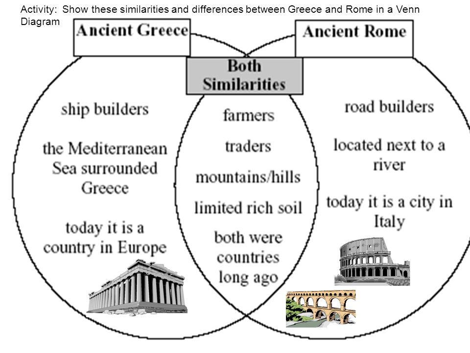 Activity: Show these similarities and differences between Greece and Rome in a Venn Diagram