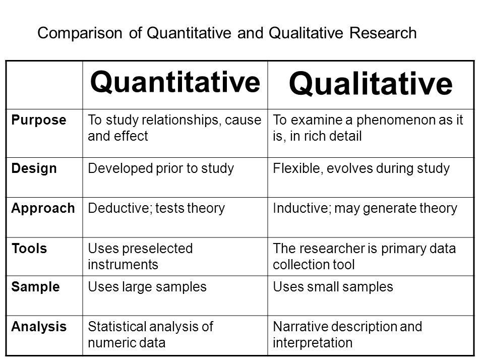 The difference between quantitative and qualitative