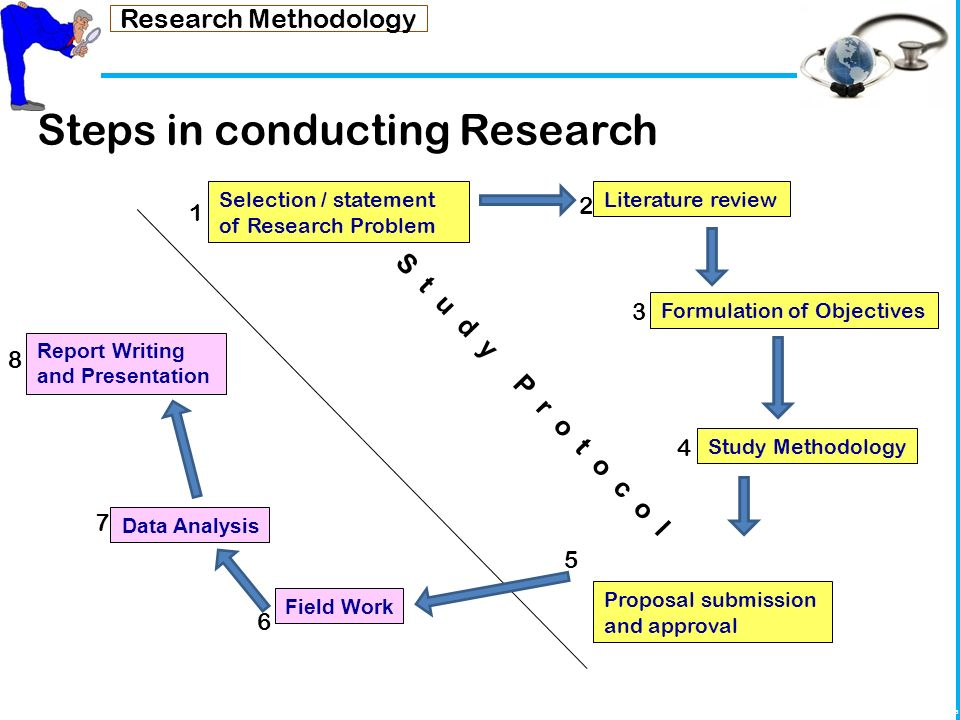 research in methodology Research methodology for research paper projects outline and explain how research should be conducted.