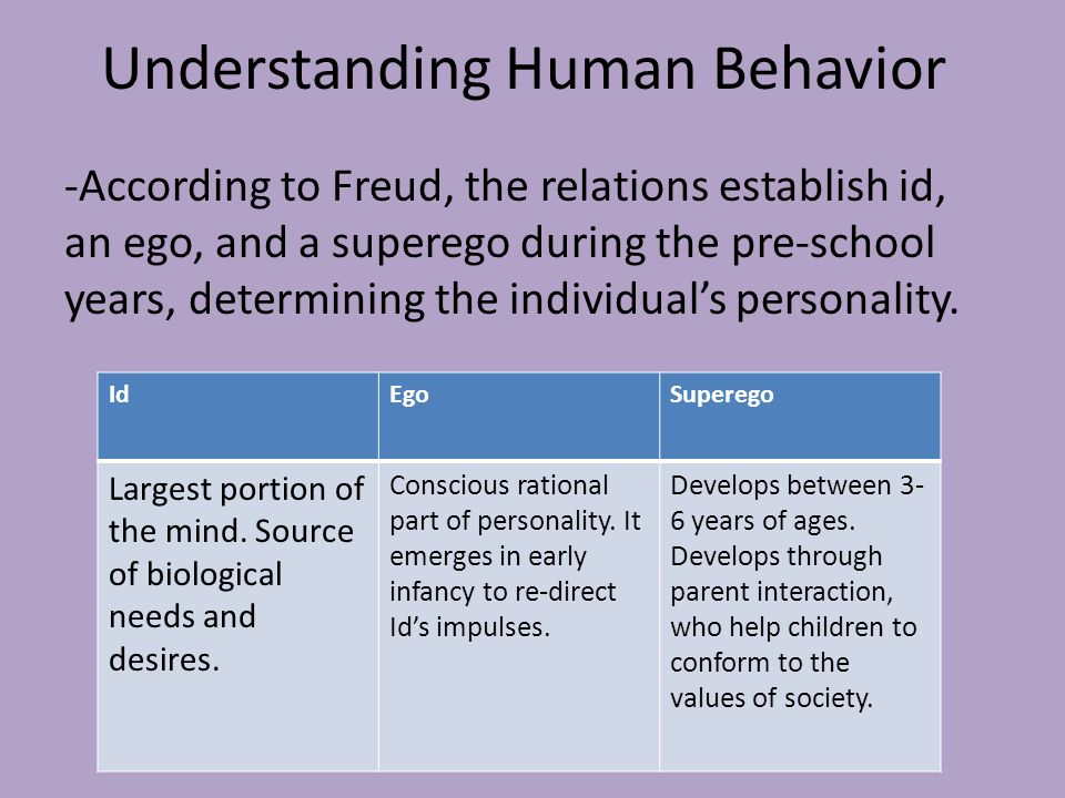 the relation between individual traits and human behavior Behavior is best done with an understanding of behavior change theories and an  ability  ior change, describe the key variables of behavior change models, and  to explore the link between behav-  nal factors this model suggests that human  func-  drives, traits, and other individual motivational forces several constructs.
