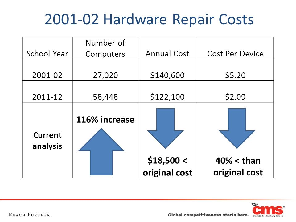 40% < than original cost