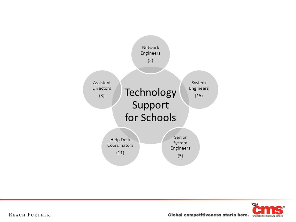 Technology Support for Schools