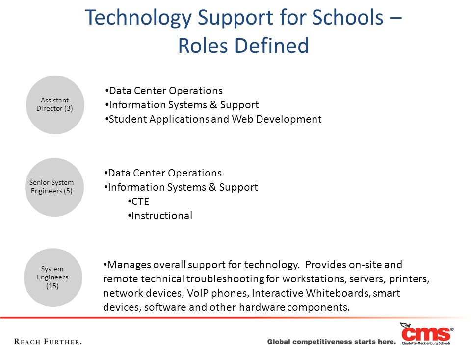Technology Support for Schools – Roles Defined