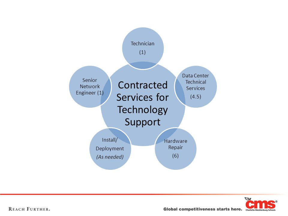 Contracted Services for Technology Support