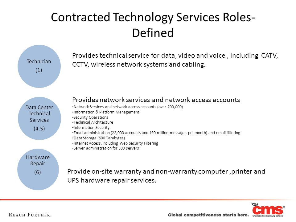 Contracted Technology Services Roles- Defined