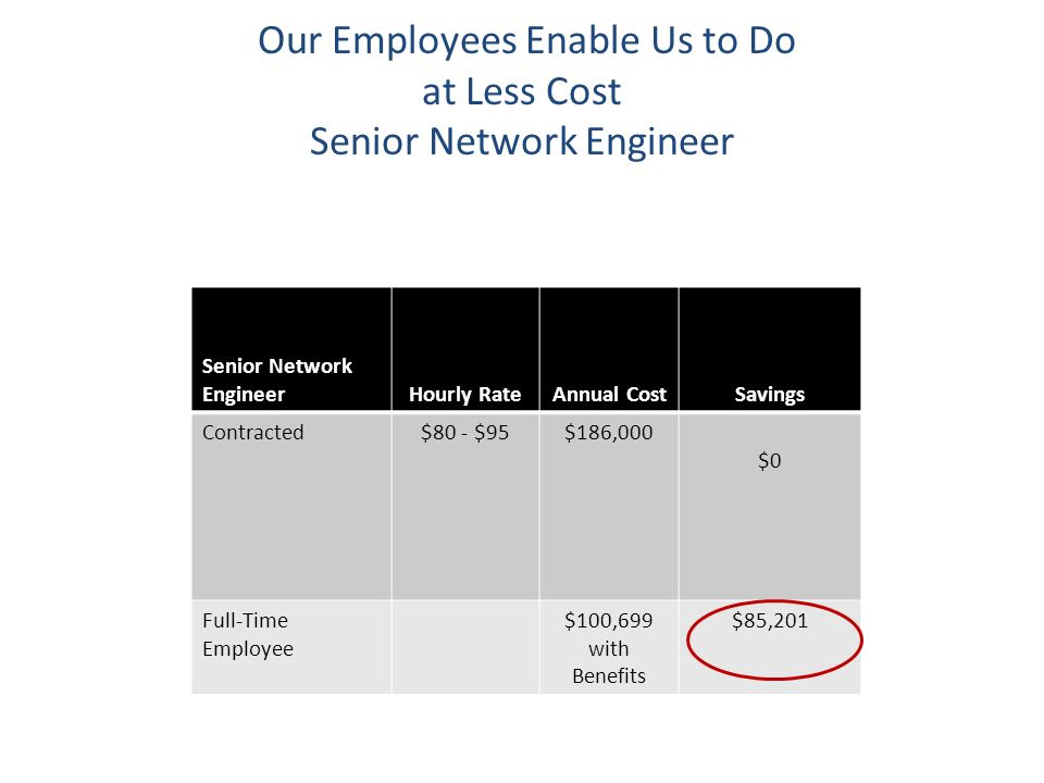 Our Employees Enable Us to Do at Less Cost Senior Network Engineer