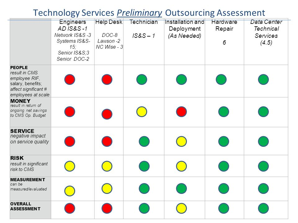 Technology Services Preliminary Outsourcing Assessment