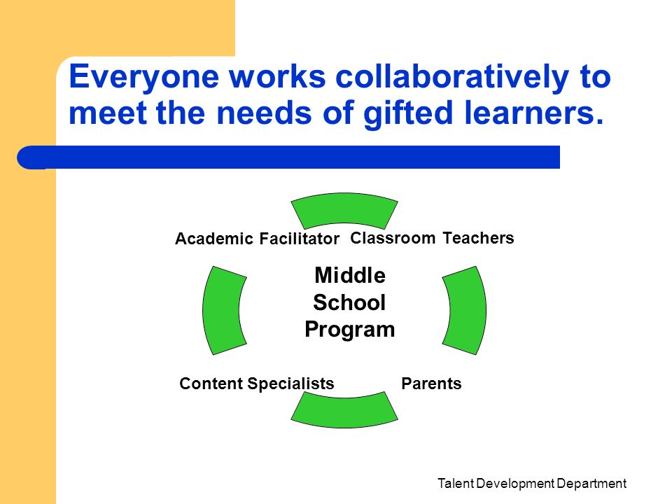 Everyone works collaboratively to meet the needs of gifted learners.