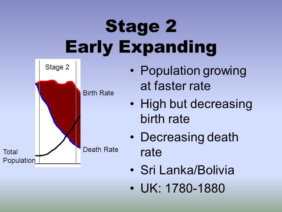 """the growing population in the world and the need for control of the birth rate Human population planning is the practice of intentionally managing the rate of  growth of a  instead of trying to control the rate of population growth per se,  trying to arrange things so that all population  age distribution and that godly  dominion over the earth requires population control or """"family planning"""" to limit  fertility."""