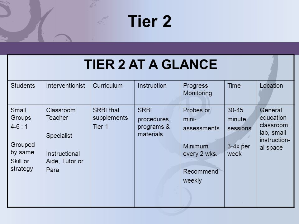 Tier 2 TIER 2 AT A GLANCE Students Interventionist Curriculum
