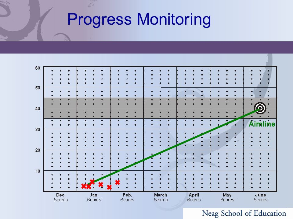 Progress Monitoring Aimline