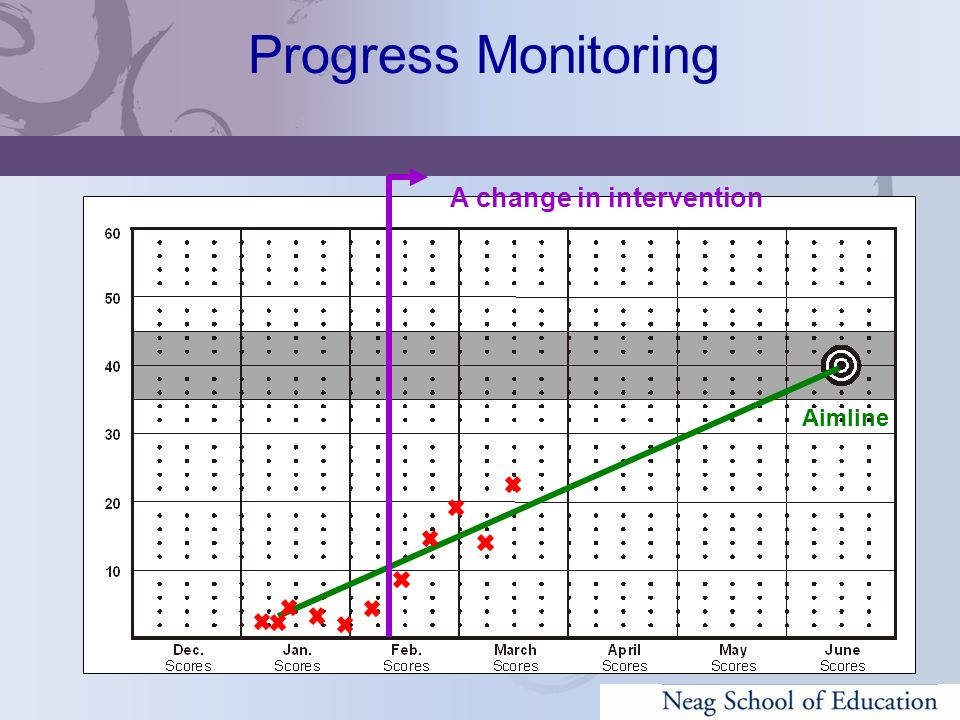 Progress Monitoring A change in intervention Aimline