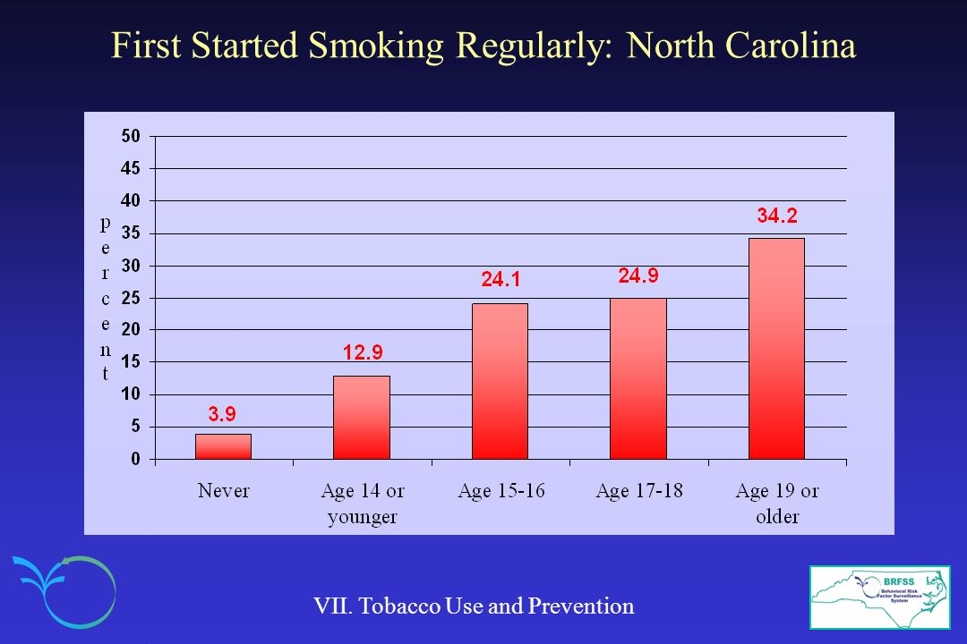 First Started Smoking Regularly: North Carolina