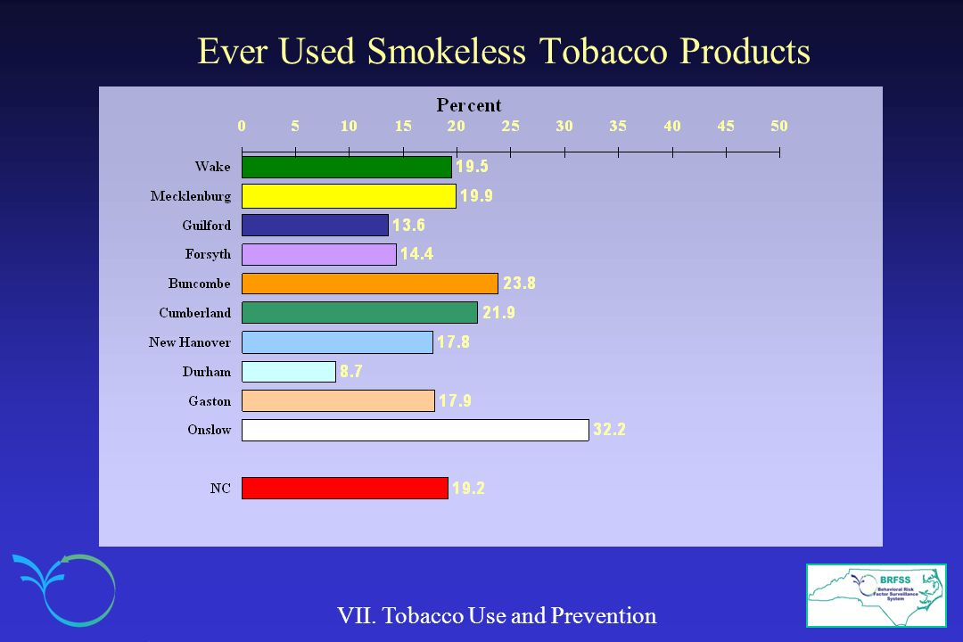 Ever Used Smokeless Tobacco Products