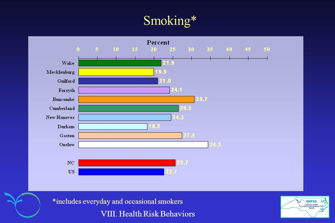 Smoking* VIII. Health Risk Behaviors