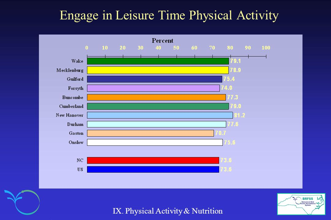 Engage in Leisure Time Physical Activity