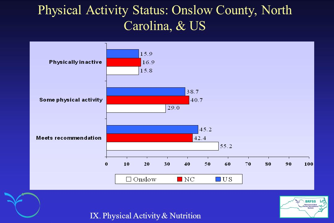 Physical Activity Status: Onslow County, North Carolina, & US