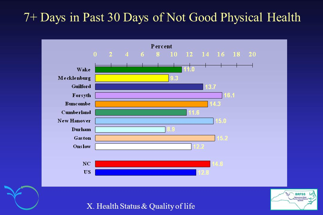 7+ Days in Past 30 Days of Not Good Physical Health