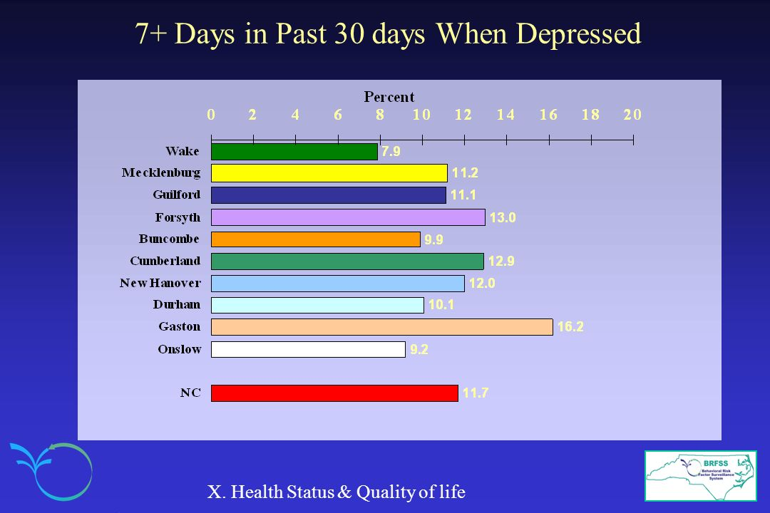 7+ Days in Past 30 days When Depressed