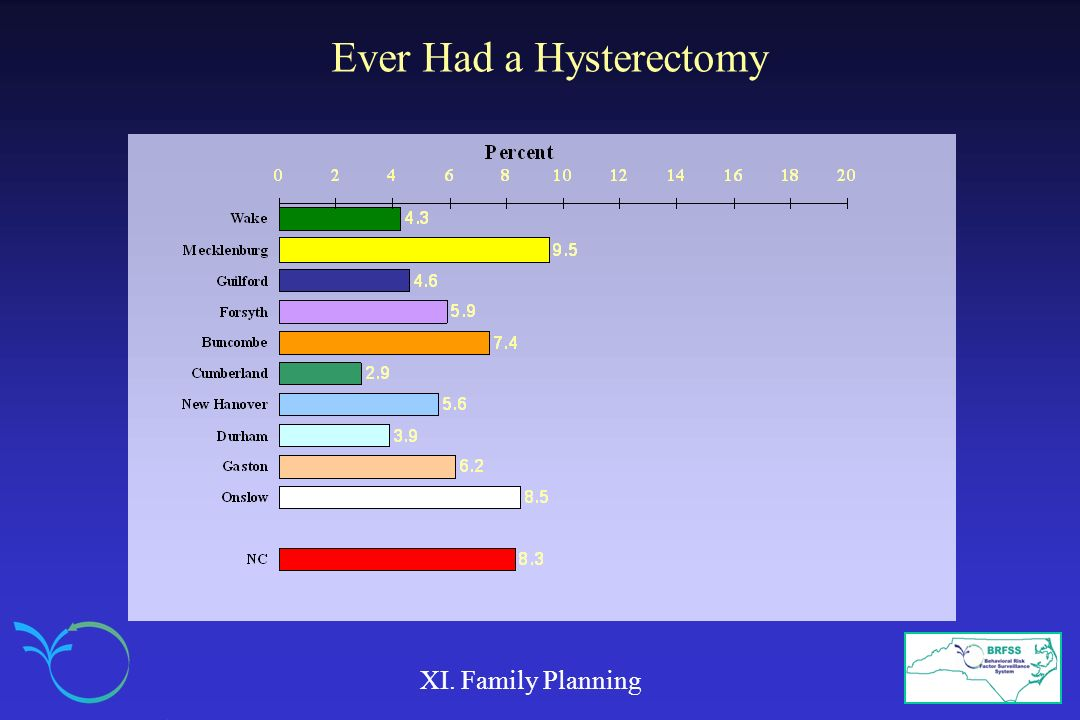 Ever Had a Hysterectomy