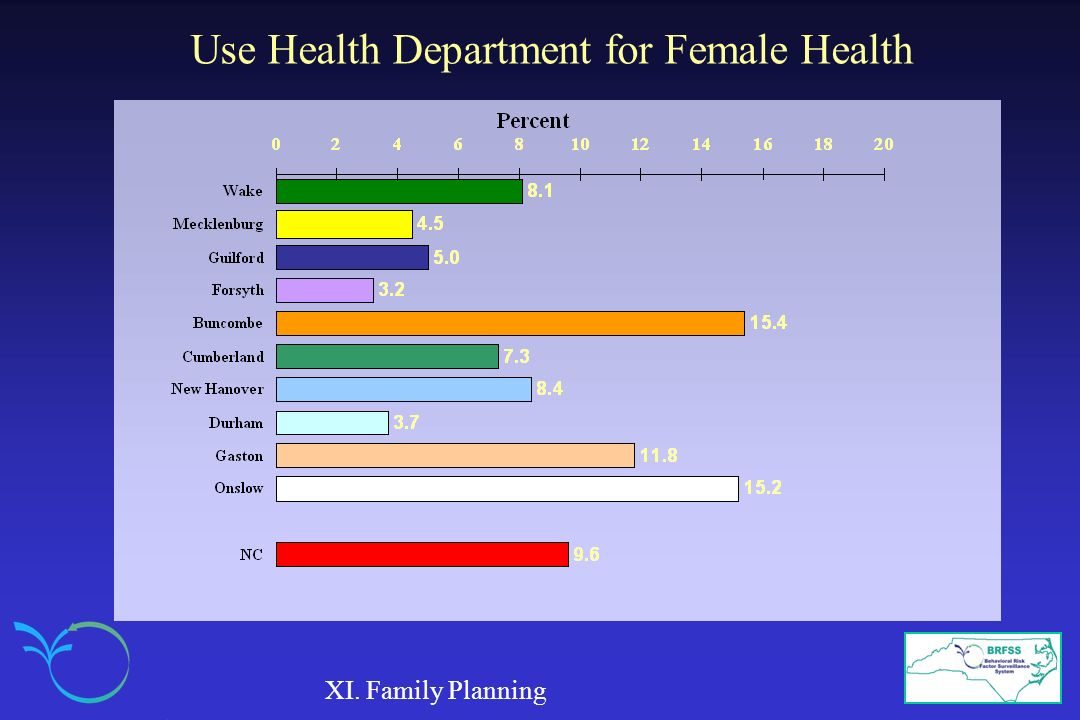 Use Health Department for Female Health