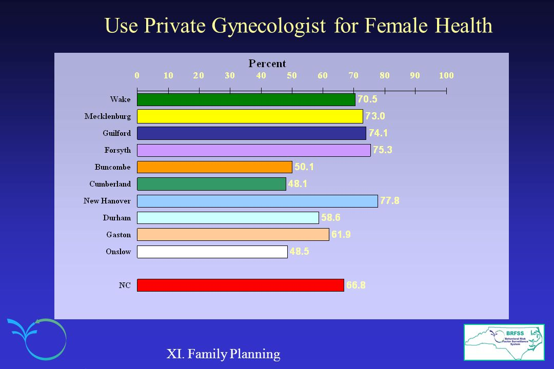 Use Private Gynecologist for Female Health