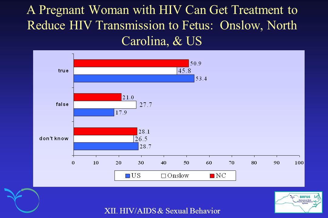 A Pregnant Woman with HIV Can Get Treatment to Reduce HIV Transmission to Fetus: Onslow, North Carolina, & US