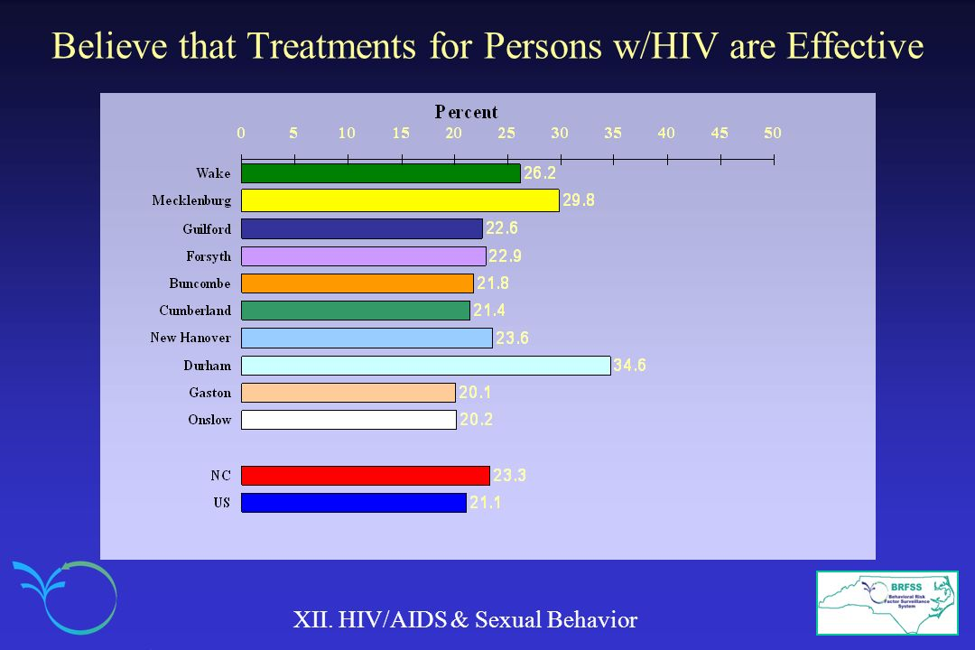 Believe that Treatments for Persons w/HIV are Effective